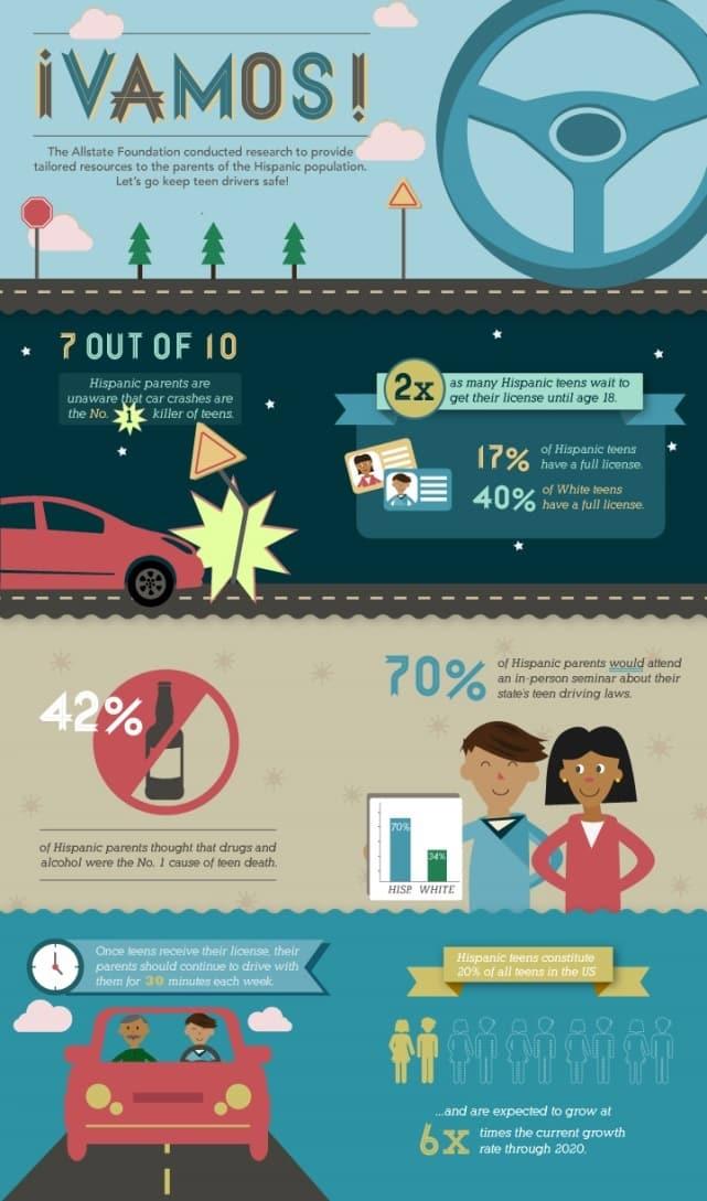 ¡Vamos! Allstate Infographic