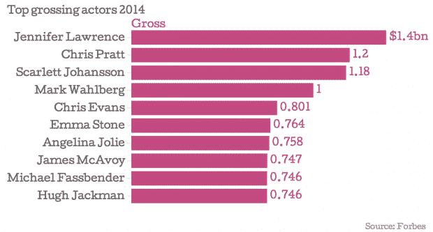 Top-grossing-actors-2014-Gross_chartbuilder