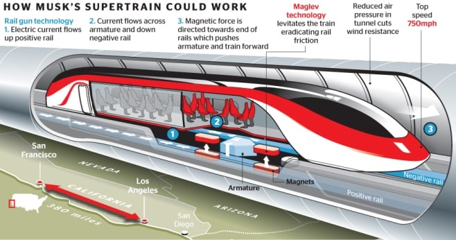 supertrain_hyperloop