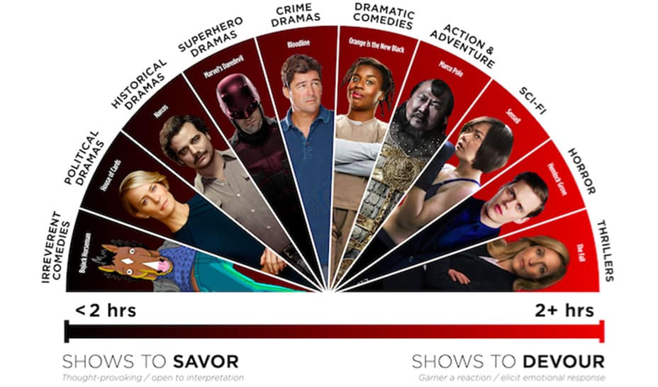savor to devour 2016 netflix show popularity